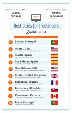 Infographic_Best_Cities_for_freelancers_2017 - image Infographic_Best_Cities_for_freelancers_2017-235x365 on https://kyivtime.co.ua